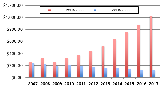 Projected  PXI Modular Instrument Revenues by Standard